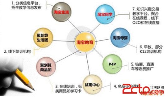 """""""淘宝同学""""引爆教育信息千亿市场 商业模式解析图片"""