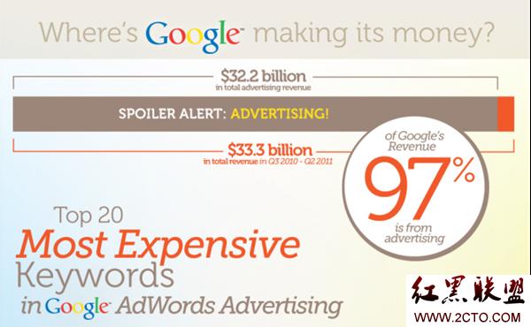 google 如何盈利? google adwords哪些关键词价格最高