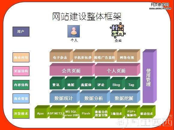 用户体验设计实例:网站建设整体框架图片