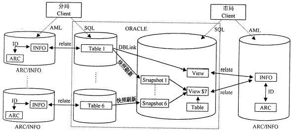 摘 要 本文阐述了 Oracle 分布式设计技术在具有空间分布特征的土地信息系统中的应用,并以深圳市土地管理信息系统为例,详细地说明了基于Oracle的土地信息系统 数据库 分布式设计与实现。 关键词 分布式数据库,Oracle,土地信息系统 1 关于土地信息