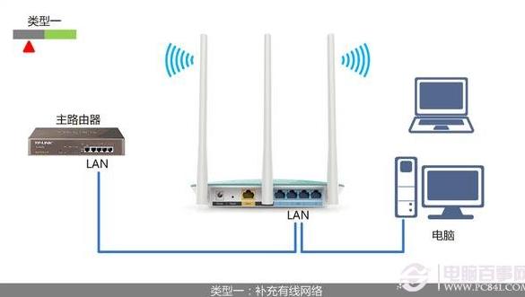 路由器,需要使用无线对现有网络进行补充,确保所有终端均处于同一局域