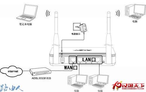 图解金浪无线路由器设置