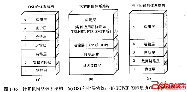 tcp/ip的分层体系结构简析