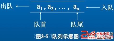 程序=数据结构 算法
