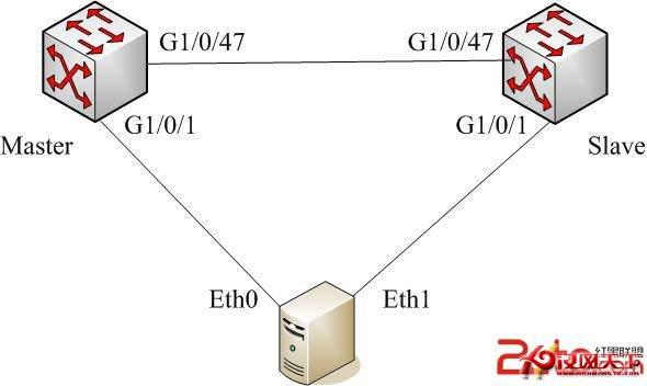 linux双网卡绑定连接到冗余的两交换机图片