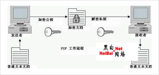 实现详解PGP技术使用Solaris10下的加密解密奥迪a4b6内饰开源图片