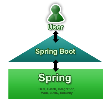 Spring Boot:简化 Spring 框架应用开发 - 百科教