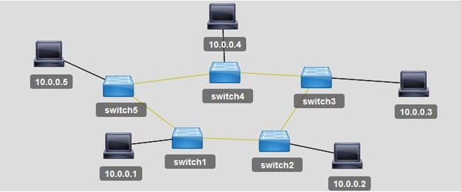 分类导航 计算机/互联网 程序设计&开发 其它 > 软件定义网络框架