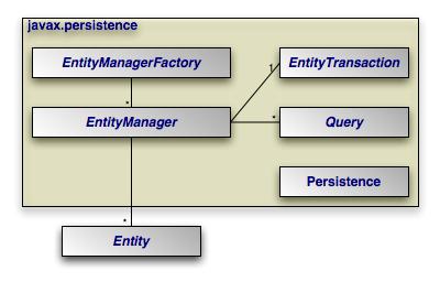 分类导航 计算机/互联网 程序设计&开发 其它 > jpa概要   &