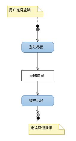 团队沟通利器之uml - 活动图
