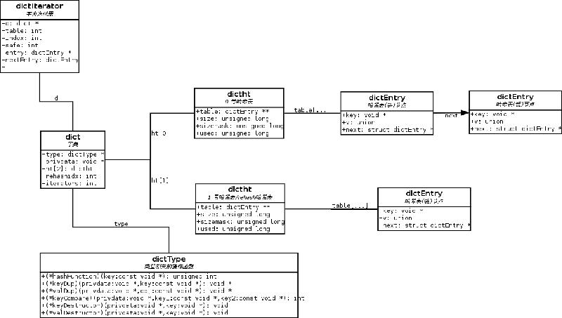 redis 的五种数据结构