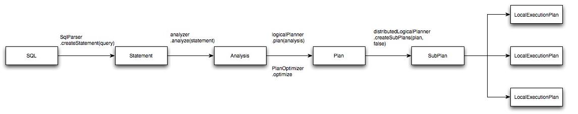 分类导航 计算机/互联网 程序设计&开发 其它 > presto实现原理和美团