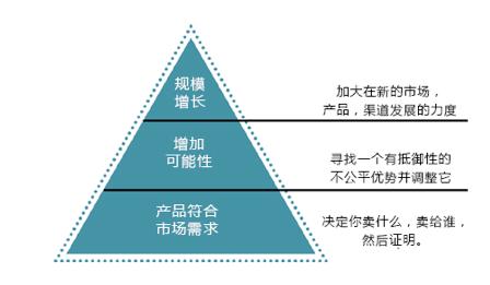 他提出的创业成长金字塔关注的是你的