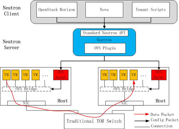 OVS平台论坛_平台中的网络性能优化_网络编程      图2是使用虚拟交换机ovs的