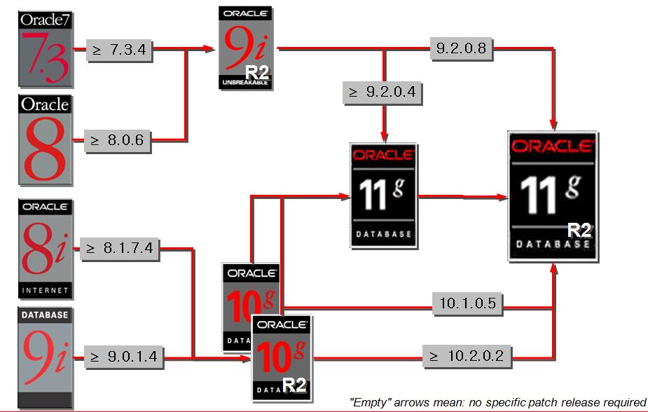 oracle的各个版本升级路线图_数据库技术