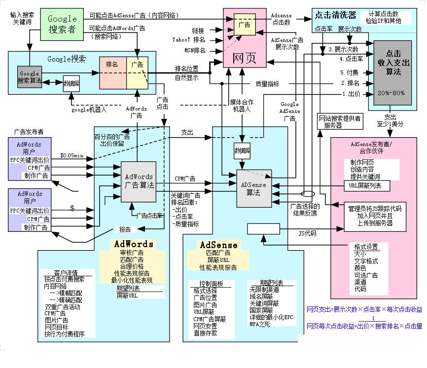 网站设计开发流程 阿里旺旺产品需求图 腾讯业务流程图 .