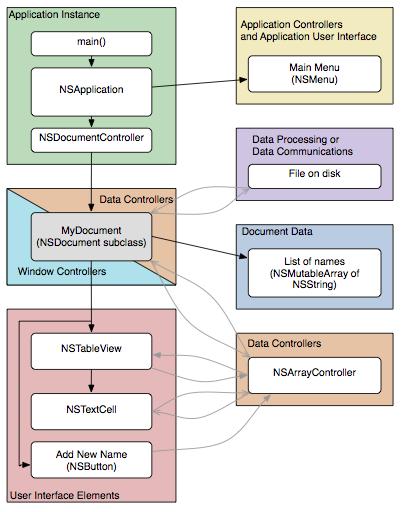 分类导航 计算机/互联网 程序设计&开发 其它 > appkit 应用程序设计