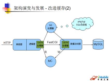 cache处理器的引入减少了40%的数据访问层代码!