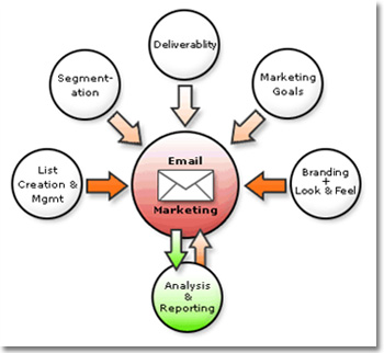 EDM邮件营销:Econsultancy:55%的企业凌驾10%的贩卖
