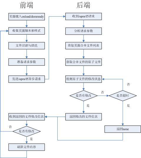 网页步骤流程图