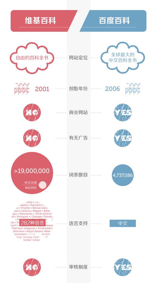 信息图表的七种设计_交互设计