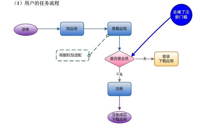 产品设计流程与沉淀_交互设计
