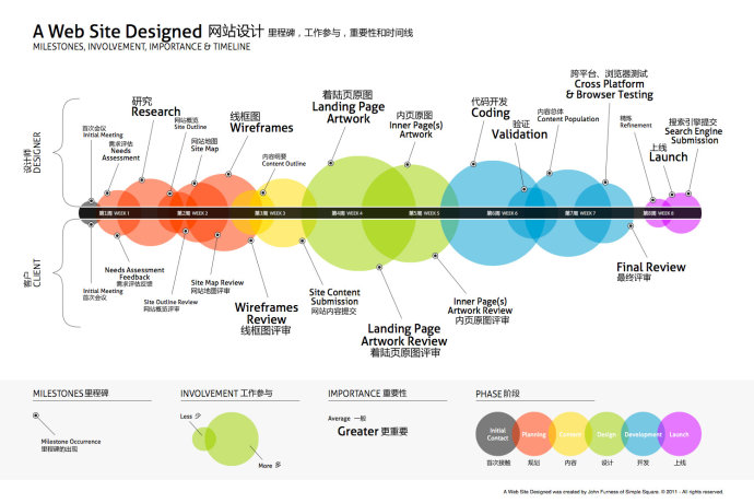网站设计的里程碑,工作参与,重要性和时间线[infographic]_网页设计图片