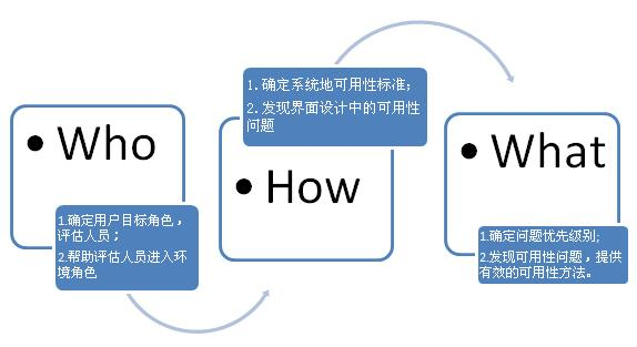 电子商务搜索list页面用户体验设计_交互设计