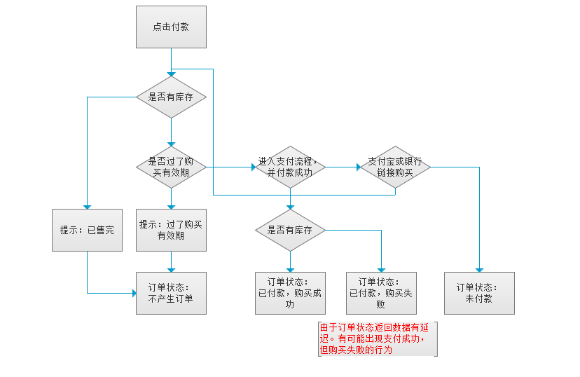 关于支付图片的布置_交互设计图书室探讨室内设计流程图片