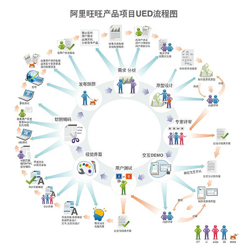 主流互联网公司的产品项目流程,以及ue设计师的角色_交互设计