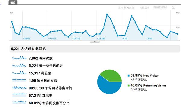 博客的数据分析_站长经验图片