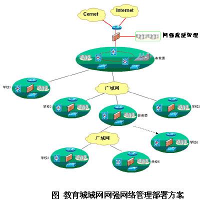 教育网络行为管理解决方案 - 百科教程网_经验