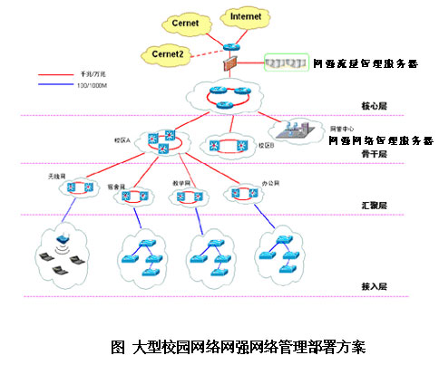 应采用三层树形结构,以核心交换机为根节点,二级交换机,三级交换机和