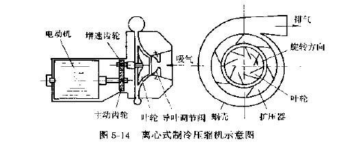 离心式制冷压缩机的工作原理是什么?图片