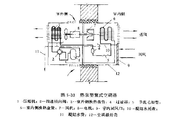 压缩机排气口出来的高压气态制冷剂→四通阀&rarr图片