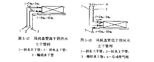 风机盘管进出水管的连接方法是什么? 风机盘管进出水管处采用柔性连接方式(图5--46),即在进出水口处安装软管接头,软接头有像胶或金属波纹等类型,主要降低风机盘管在运转时的振动,也可缓冲因其振动使管道接头处或管道受力。 &n
