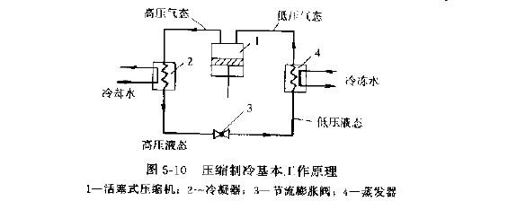 蒸气压缩式制冷的工作原理是什么? 蒸气压缩式制冷的工作原理是使制冷剂在压缩机、冷凝器、节流膨胀阀和蒸发器等主要的热力设备中来完成四个热力过程:即制冷剂的压缩、蒸发吸热、节流膨胀和冷凝放热(见图5---10)。 5---10&