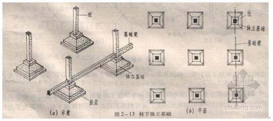 工程/机械 土木工程