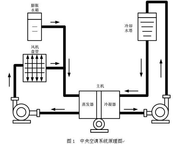 中央空调变频节能技术