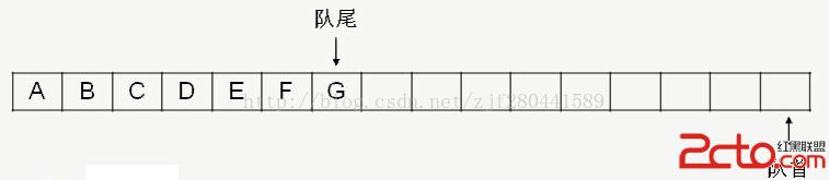 数据结构基础(7) --循环队列的设计与实现