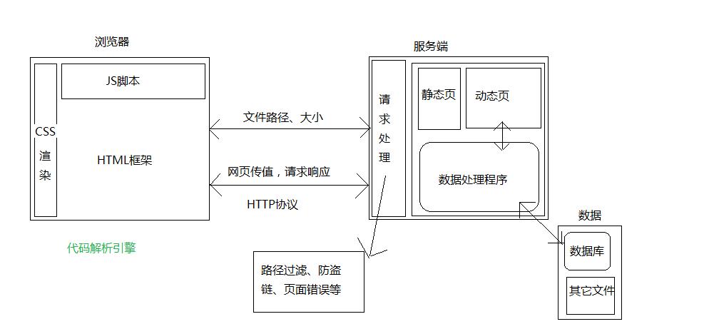 Web前端开发中找错的基本思路 - 百科教程网_