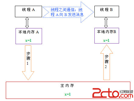 电信行业竞争结构分析模型图