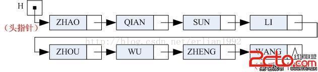 这种存储结构为非顺序存储映像或链式映像