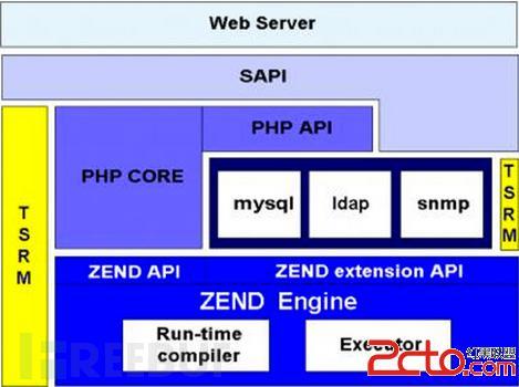 php网站结构