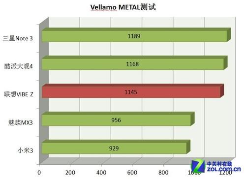 比小米3靠谱 双卡骁龙800联想VIBE Z评测